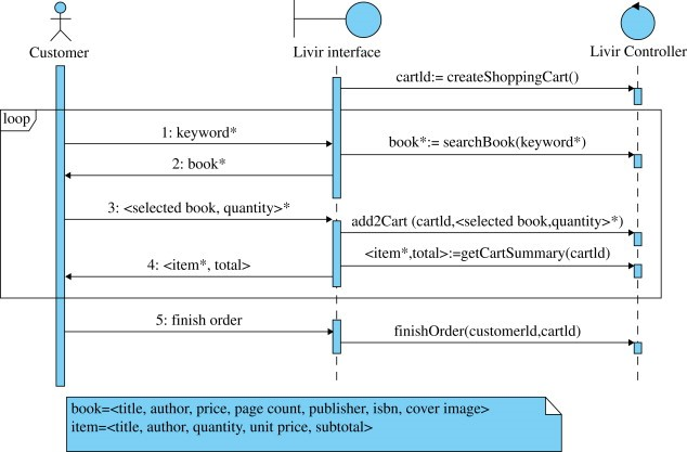 The Implementation of the Book Store