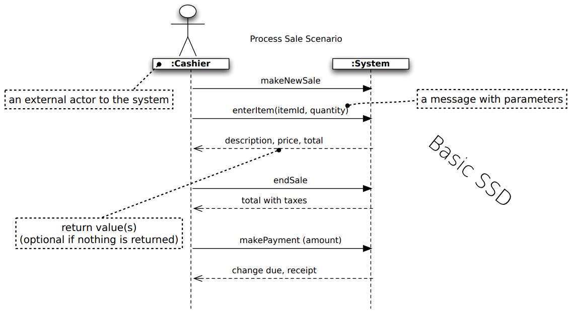 The Implementation of the Cashier and the System
