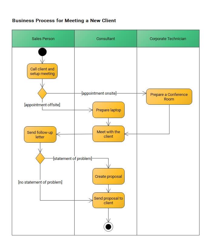 Meet a New Client Business Process