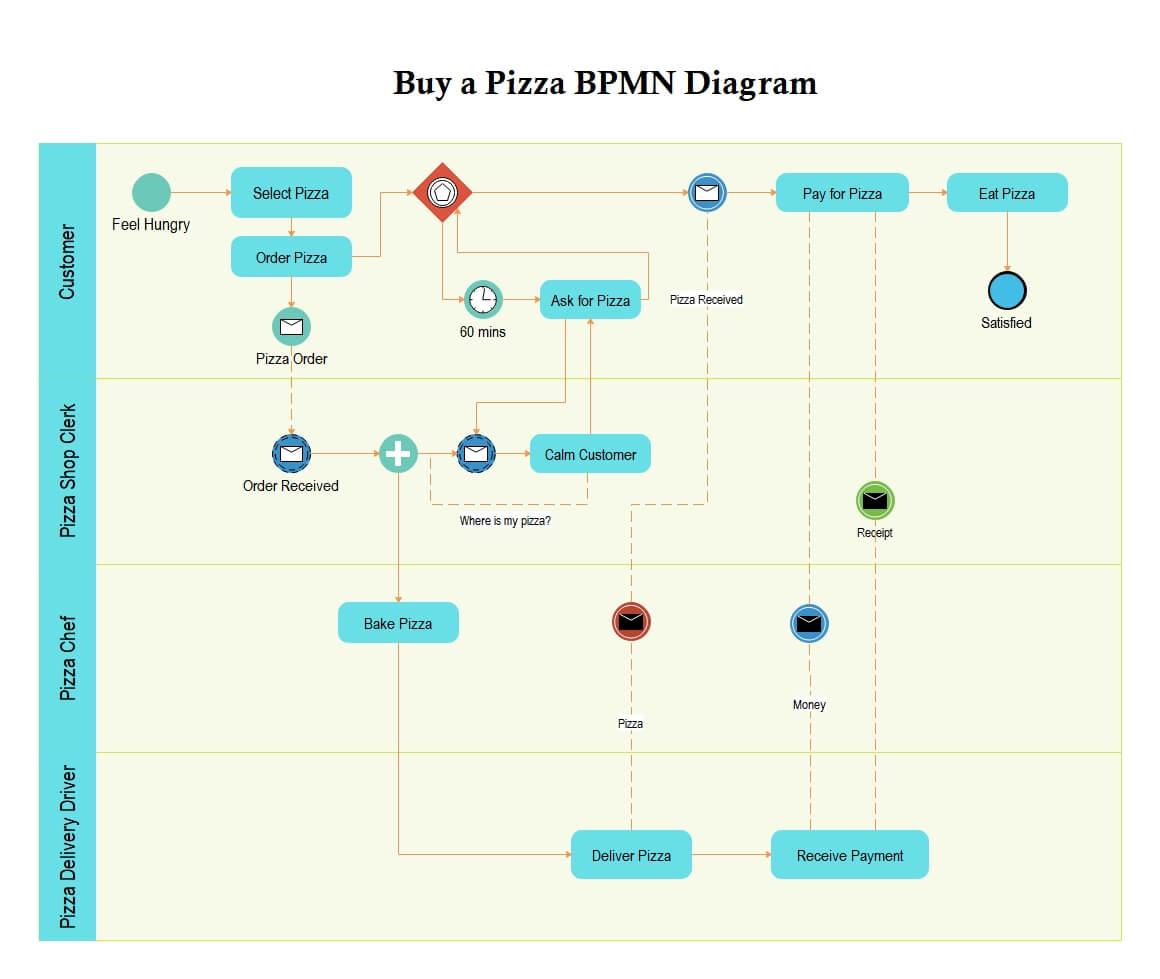 Buy a Pizza BPMN Diagram
