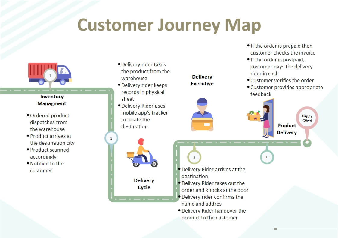 Customer Journey Map for Purchasing