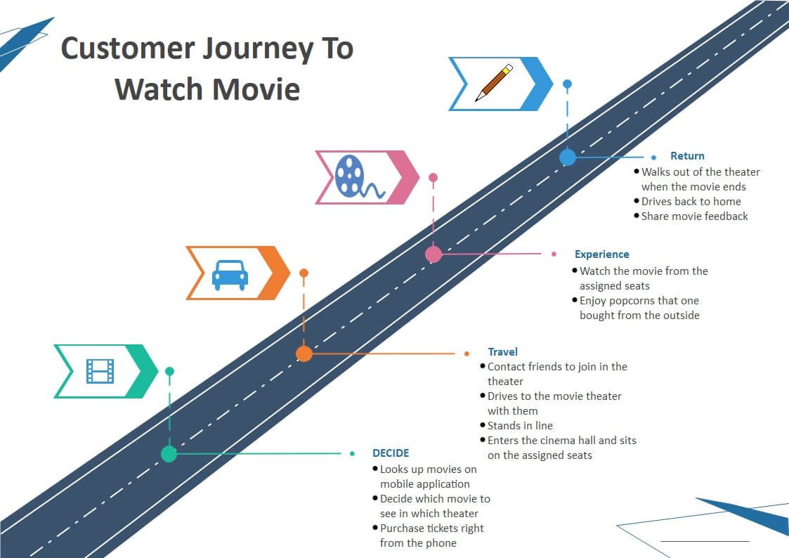 Customer Journey to Watch A Moive