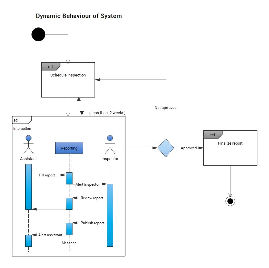 Dynamic Behaviour of System