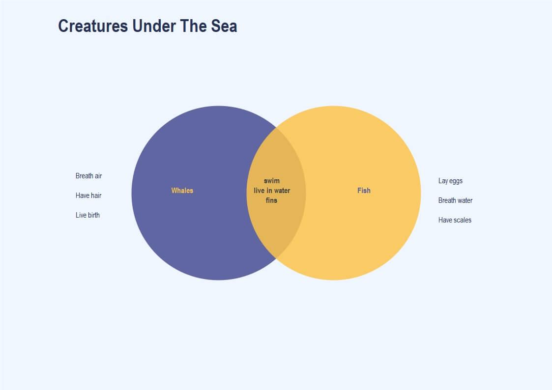 Creatures Under The Sea Venn Diagram