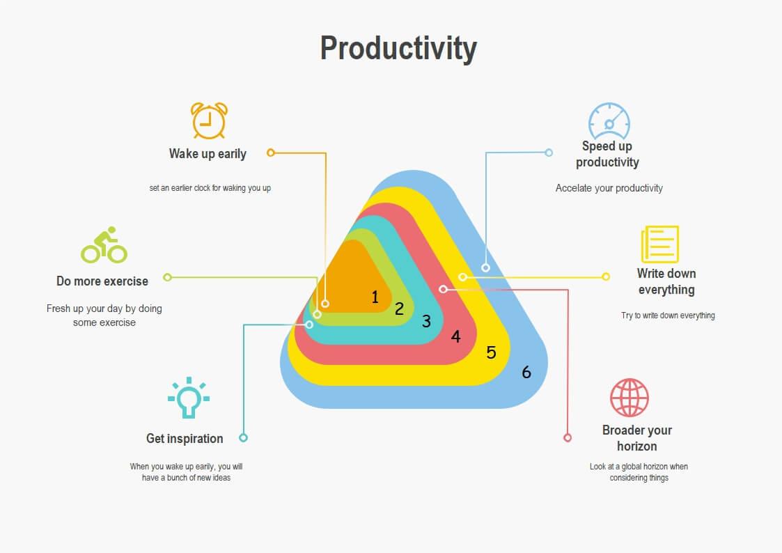Productivity Venn Diagram