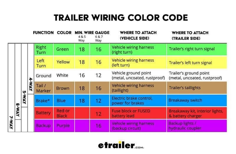 trailer wiring color code