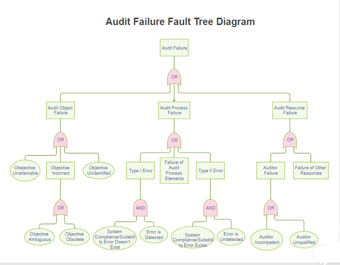 a fault tree diagram