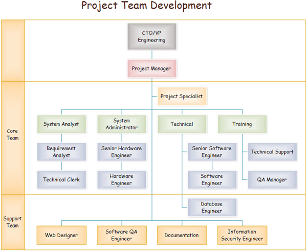 Team-based Organizational Structure