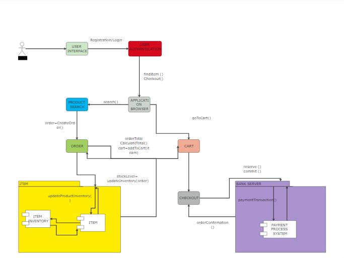 UML Communication Diagram Example