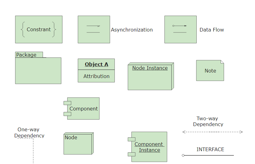 Deployment Diagram Notations