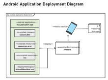 Android Application Deployment Diagram