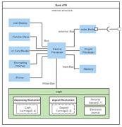 ATM Process UML Diagram