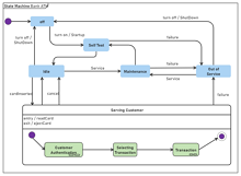 TBank ATM UML State Diagram