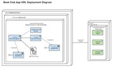 Book Club App UML Deployment Diagram