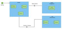 Car Renting Process UML Diagram