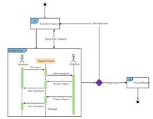 Dynamic Behaviour UML Interaction Diagram
