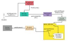 E-Learning Communication Diagram