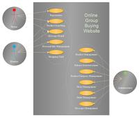 Group Buying Website Design Use Case Diagram