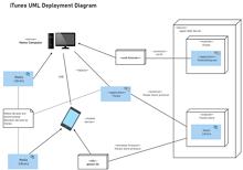 iTunes UML Deployment Diagram