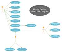 Library System Use Case Diagram