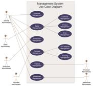 Management System Use Case Diagram