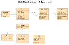 Order System UML Class Diagram