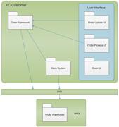 Order UML Package Diagram