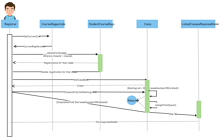 Registration Process UML Sequence Diagram