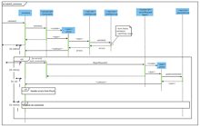 Submit Comments UML Sequence Diagram