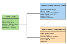 System Checking UML Object Diagram