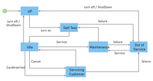 System Test UML State Diagram