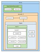 Tomcat 7 Sever UML Diagram