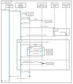 Transaction UML Sequence Diagram