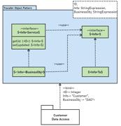 Transfer Object UML Package Diagram
