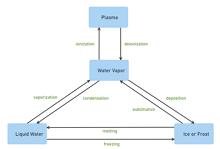 UML State Machine Diagram