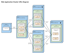 Web Application Cluster UML Diagram