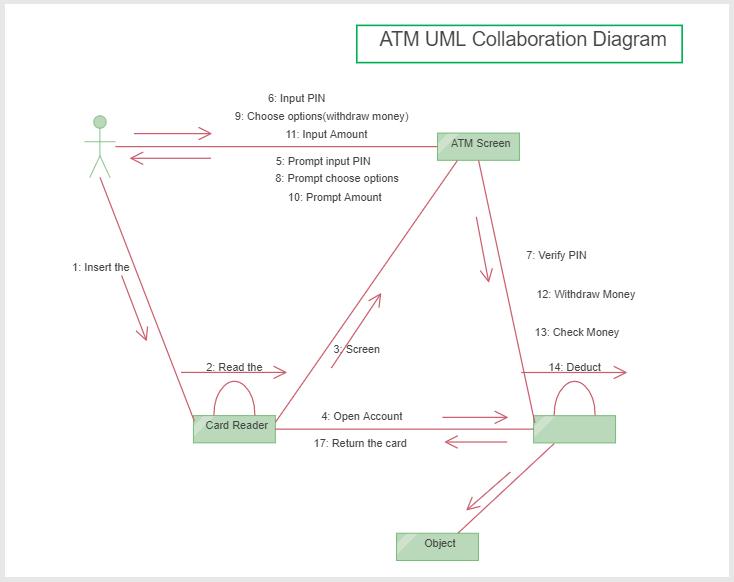 ATM uml-collaboration Diagram
