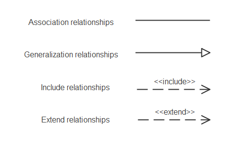 Relationships in Use Case Diagram