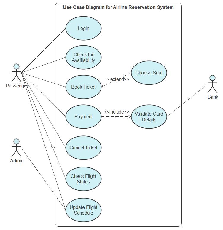 Use Case Diagram for Airline Reservation System