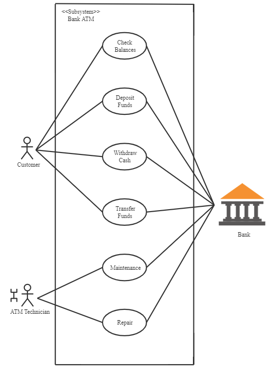 Use Case Diagram for ATM