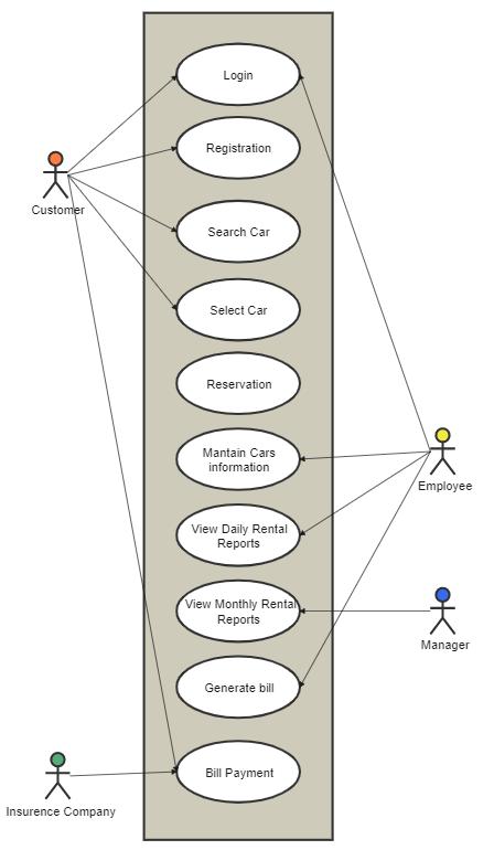 Use Case Diagram for Car Rental System