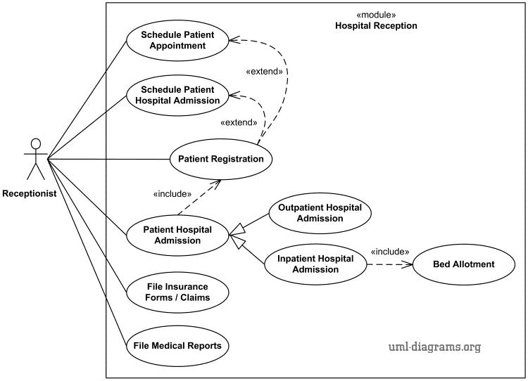 Use Case Diagram for Hospital Management System