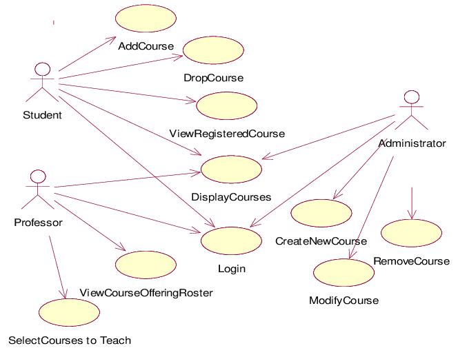 Use Case Diagram for Student Registration System