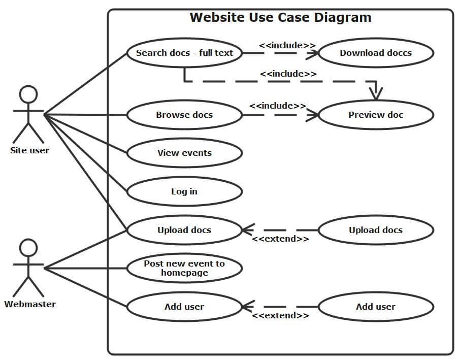 Use Case Diagram for Website