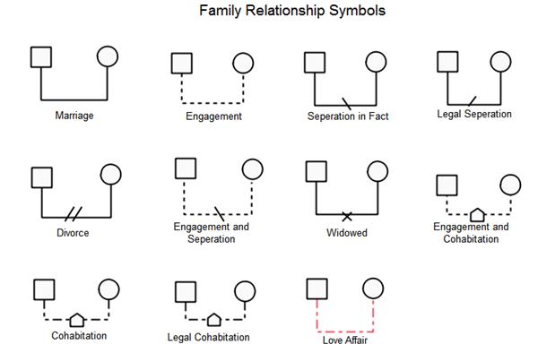 Relationship Genogram