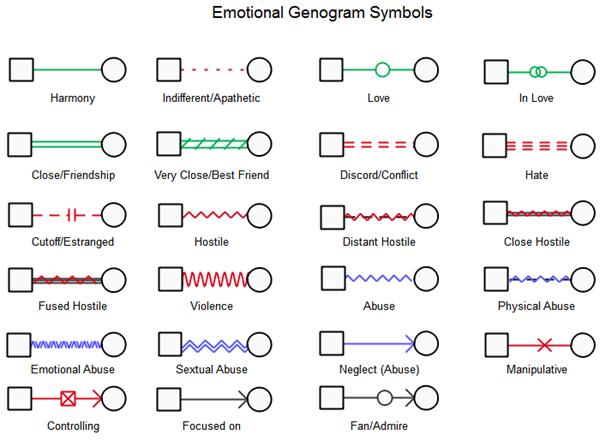 Emotional Genogram