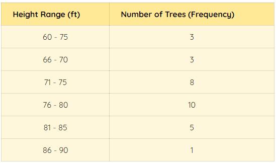 Height of Black Cherry Trees