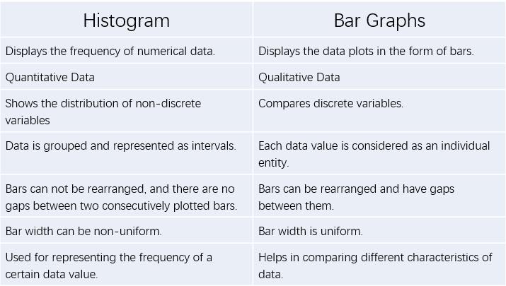 Histogram Vs Bar Graph
