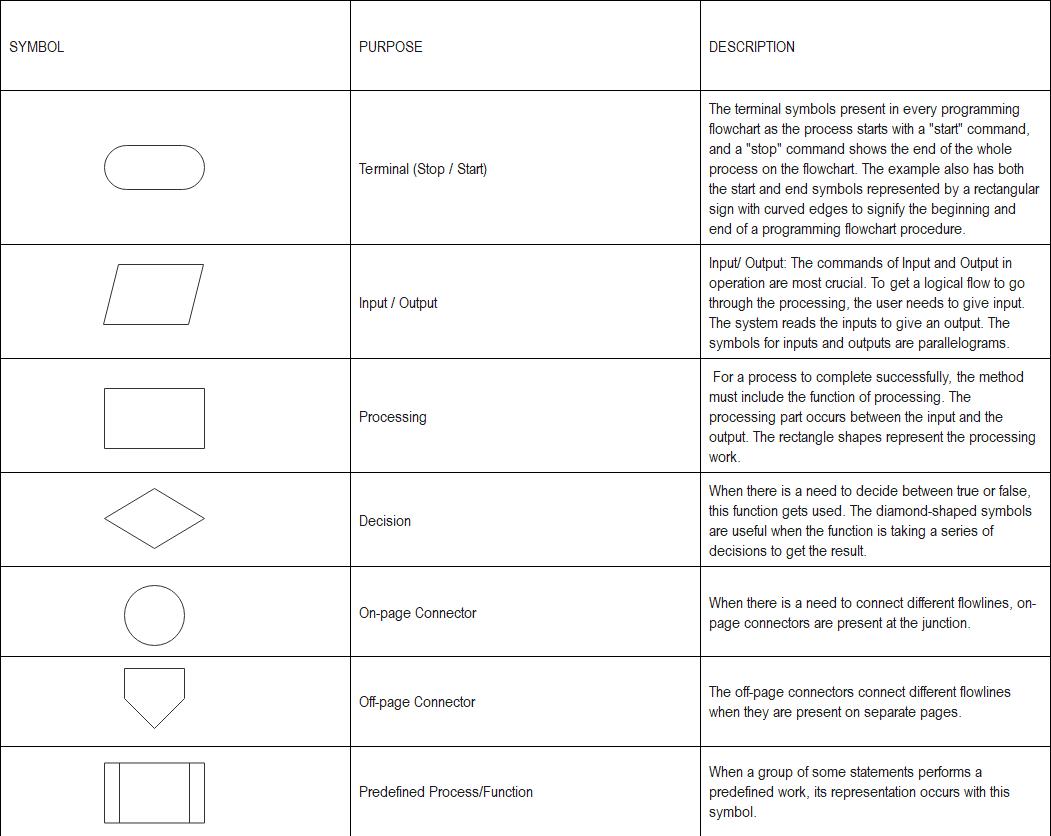 flowchart-symbols