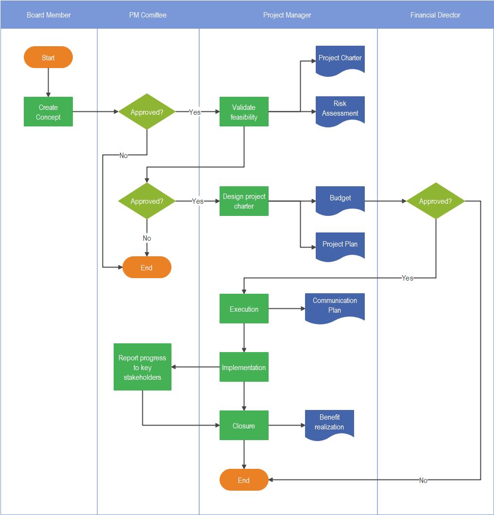 project-flowchart